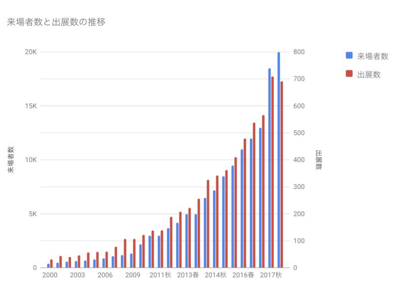 ボードゲーム,市場規模,日本,比較