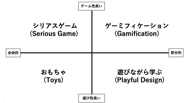 ボードゲーム,教育,シリアスボードゲーム,シリアスゲーム,ゲーミングシミュレーション,ゲーミフィケーション
